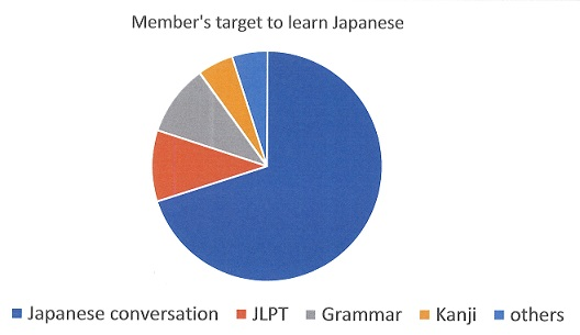 target to learn Japanese